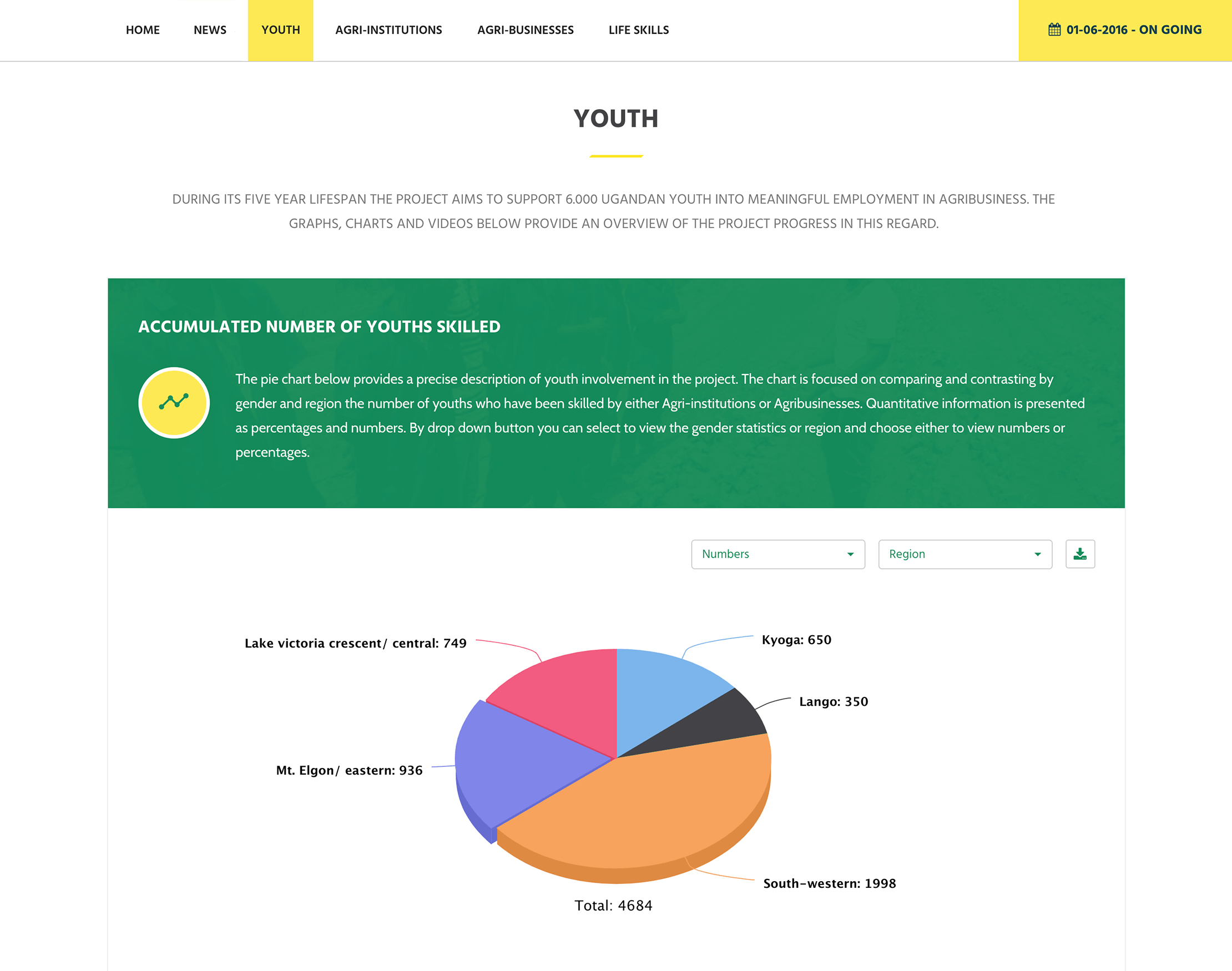m&e platform piechart screenshot